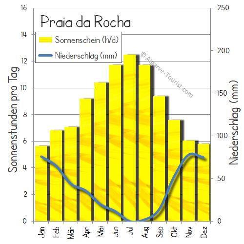 Wetter Praia Da Rocha