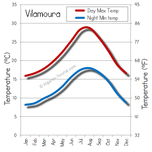vilamoura weather temperature